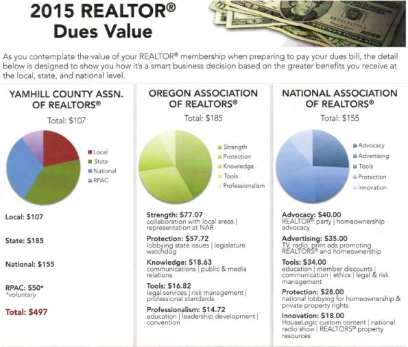 2015 Realtor Dues Value